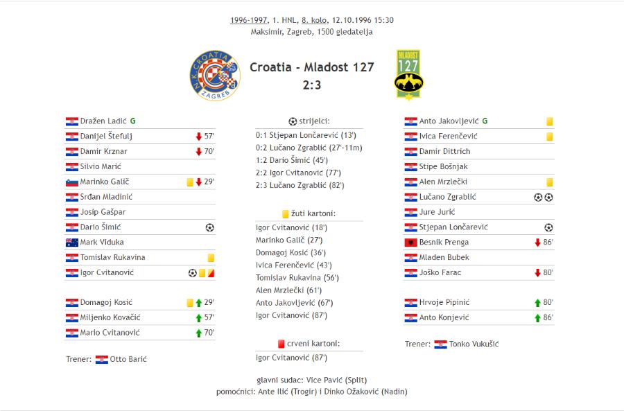 Croatia Mladost 127. Custom